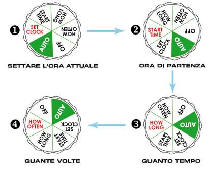 Programmatore centralina a batteria orbit amico 1 rain per for Centralina per impianto di irrigazione a batteria